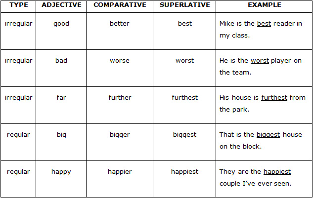 Comparatives & Superlatives – English With Nab